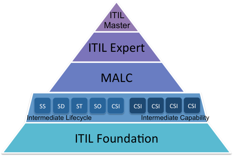 Pass ITIL Exam